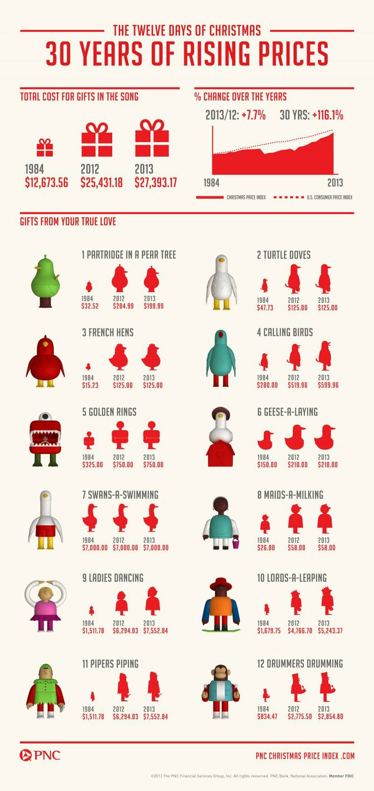heres what everything in the 12 days of christmas song actually costs http