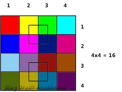 Quantos quadrados você vê na figura?:
