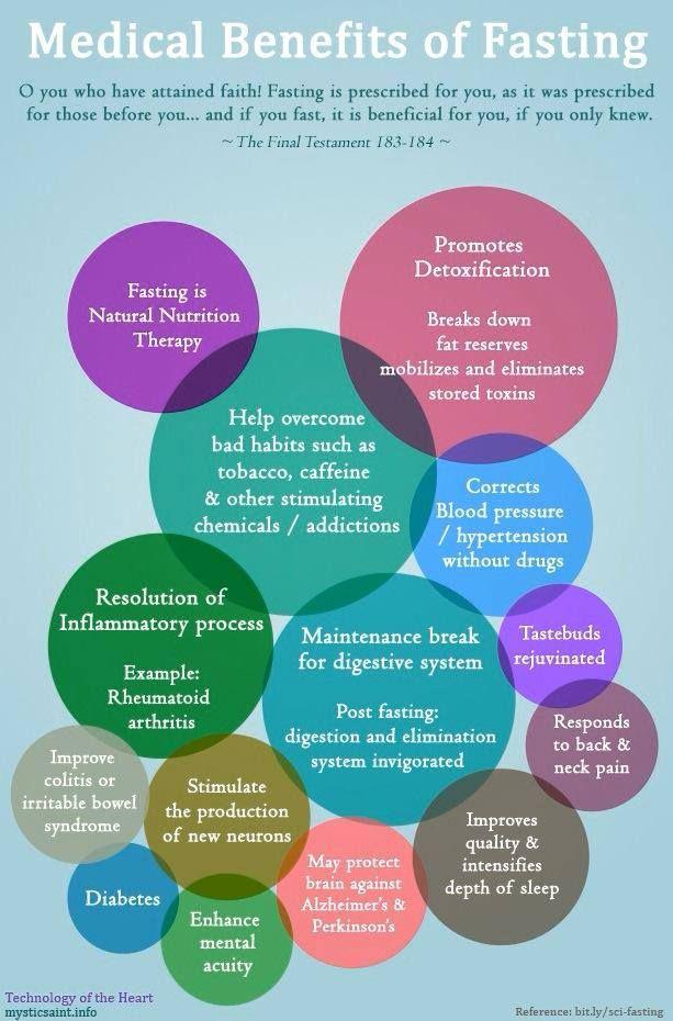 Medical benefits of fasting | Health | Pinterest ...