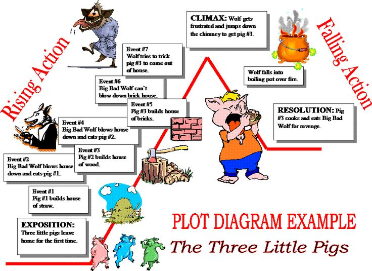 fa00ff57148e73bcf8e8feaabea3f5f8  plot diagram middle school drama drama
