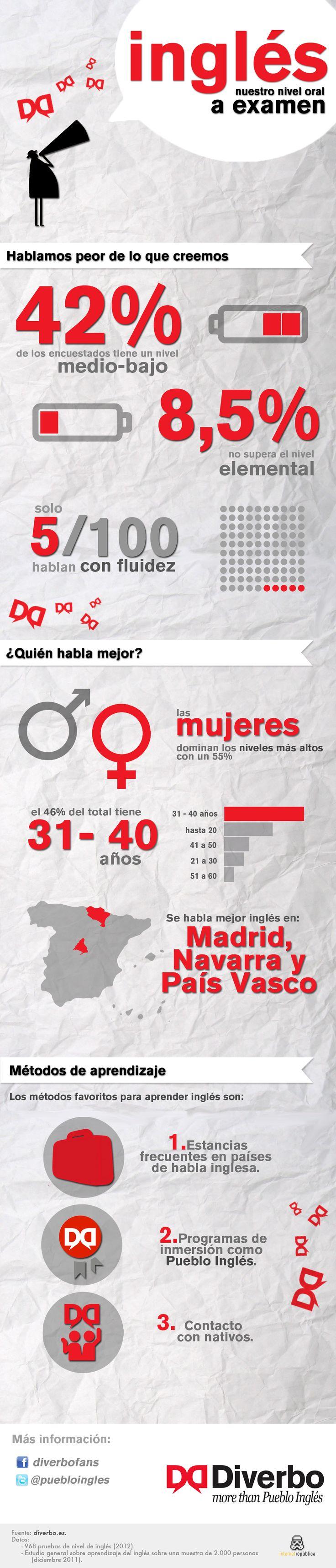 Nivel de inglés de los españoles #infografia
