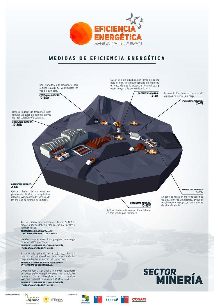 Ficha con Tips Campaña Eficiencia Energética - Sector Minería - Región de Coquimbo