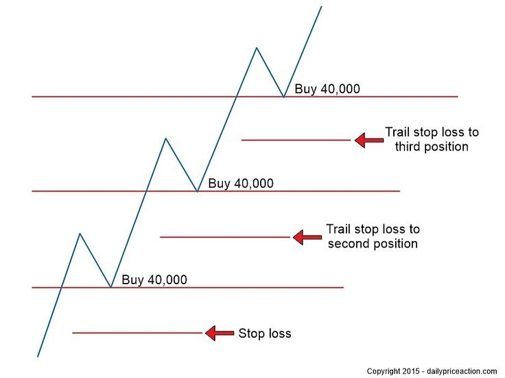 forex pyramid trading strategy with position sizing and stop losses
