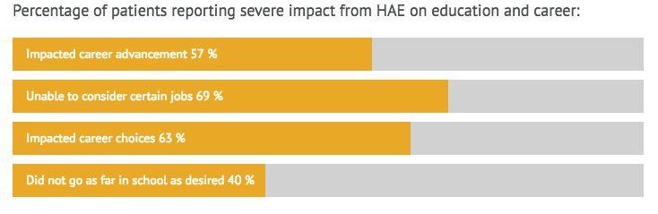 Impacto social del AEH en educación y oportunidades laborales.
