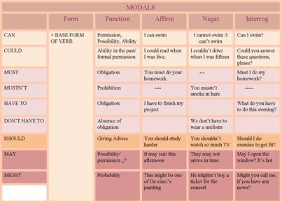 les modaux en anglais tableau pdf