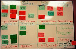 Nanowrimo Prep: The Index Card Method and Story Structure Grid