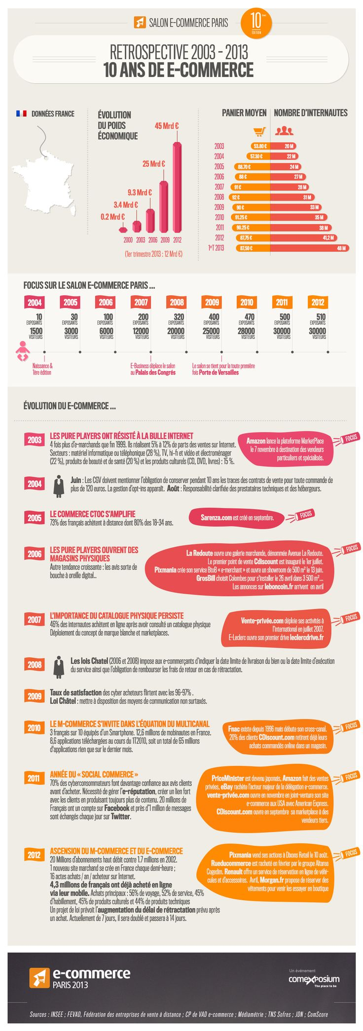10 ans d' #ecommerce