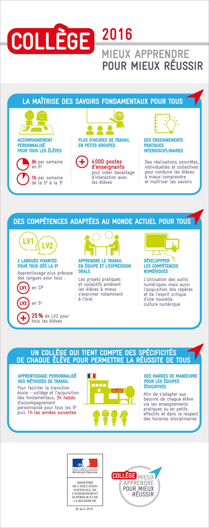 Mieux apprendre pour mieux réussir : les points-clés du collège 2016 - Ministère…