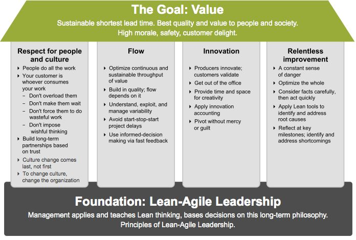 Figure 1 The Safe House Of Lean Agile Project
