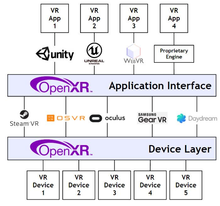 """Khronos announces OpenXR initiative for virtual reality - """"Khronos, the group behind the OpenGL and Vulkan graphics APIs, has unveiled a name for its fledgling open standard virtual reality initiative at GDC 2017."""" Android Authority"""