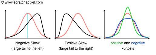 skewness kurtosis  Google 검색 | statistics | Chart, Line chart, Diagram