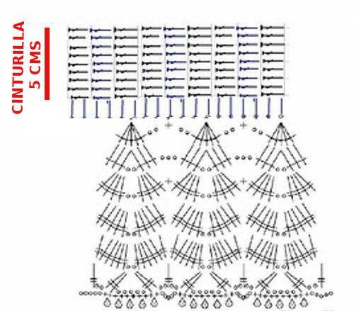 Para hacer ésta falda necesitan: MATERIALES 120 grs de algodón fino. 2 botones 1 mt de cinta de 4 cms de ancho (a gusto) aguja de crochet N° 3 PUNTO EMPLEADO Varetas Cadenas. Punto red,……1 var, 1 cad DESARROLLO Comenzar haciendo una tira de 5 cms de ancho. Luego comenzamos con el volado como indica el primer gráfico. Una vez que terminemos de tejer el primer volado. vamos (por la parte de atrás) a la primer hilera de varetas continuas…