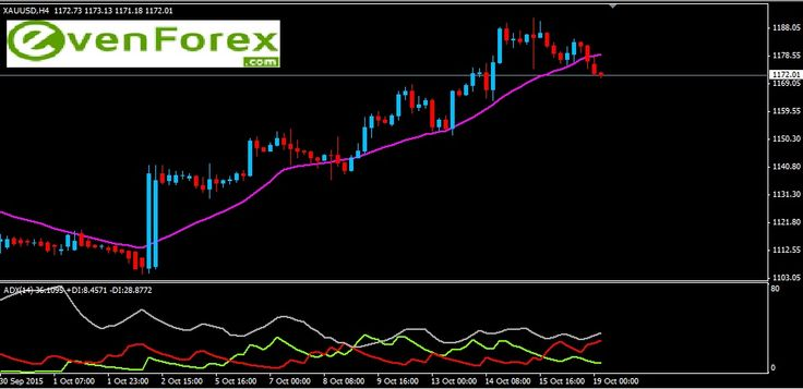GOLD October 19th,  The gold price is now trading the level of 1175.00 , which represents the support level for the gold piece to revert back technically. On doing so, we can expect the upper target of 1190.00 in upcoming trading sessions.  Expected trading range for today is:  Resistance   :   1181.64  — 1189.65 — 1198.29 — 1206.96 — 1215.66  Support       ;   1173.06  —  1165.10 — 1156.58 — 1148.09 — 1139.63.
