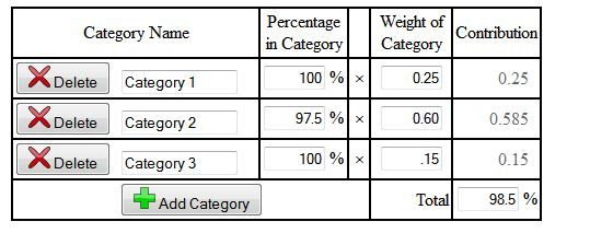 Weighted averages grade calculator for figuring final grades for high school classes.
