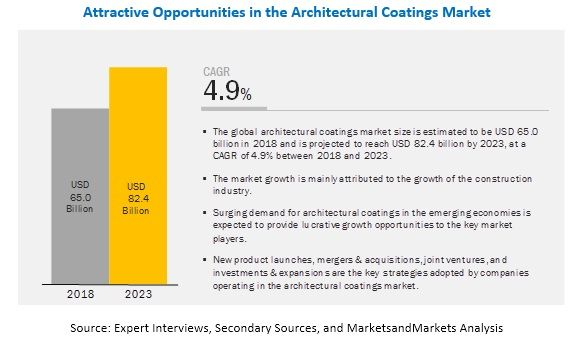Architectural Coatings Market By Resin Type Technology User Coating Type Application And Region Marketing Secondary Source Materials Engineering