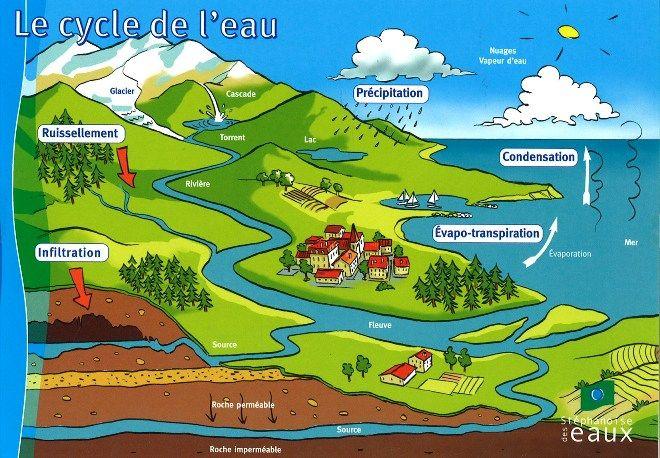 Site de la Stéphanoise des Eaux - Tout sur l'eau - Cycle de l'eau