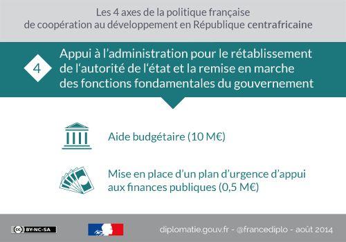 Les 4 axes de la politique française de coopération au #développement en République centrafricaine. Infogphraphie complète : http://fdip.fr/akigt  #RCA #administration