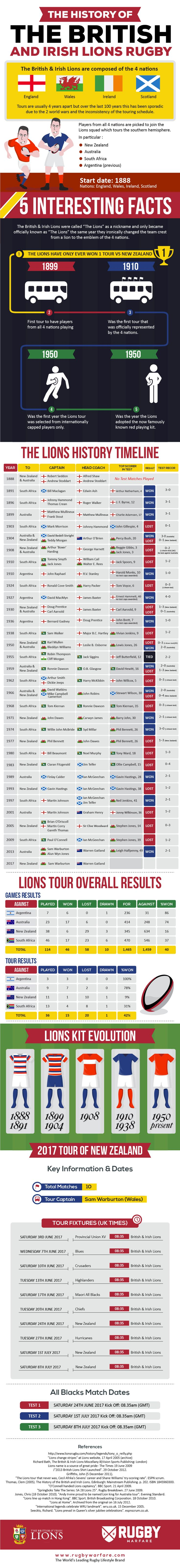 The complete history of the British & Irish Lions Rugby [Infographic]