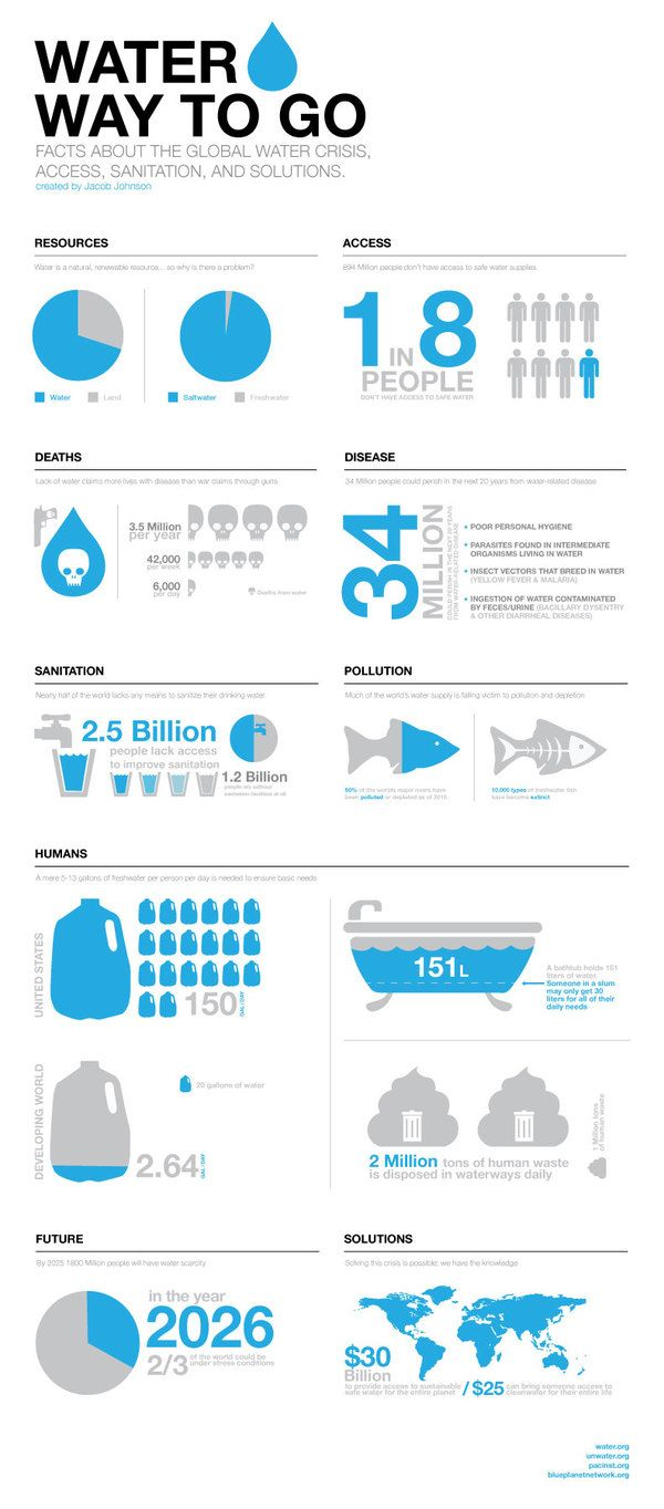 infographics water - Buscar con Google