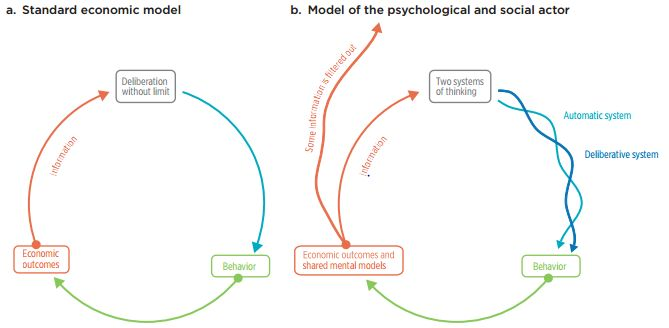 A more behavioral model of decision making expands the standard economic model