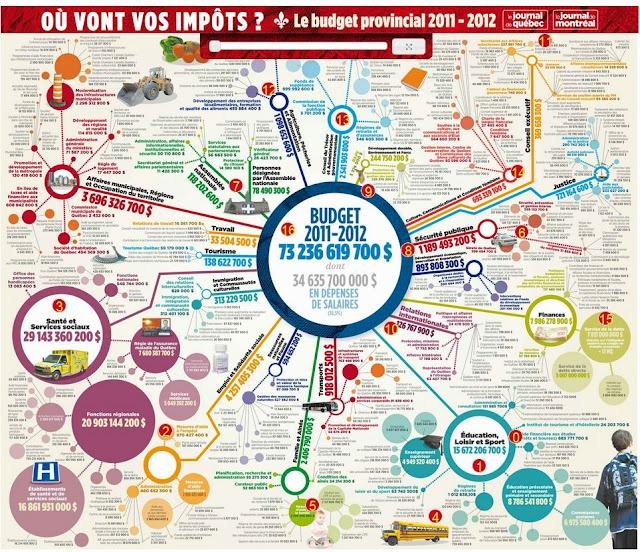 Une infographie ou une #Mindmap ? cette carte interactive publiée par le Journal de Montréal été élaborée à partir des données du Budget des dépenses 2011-2012 du gouvernement québécois.