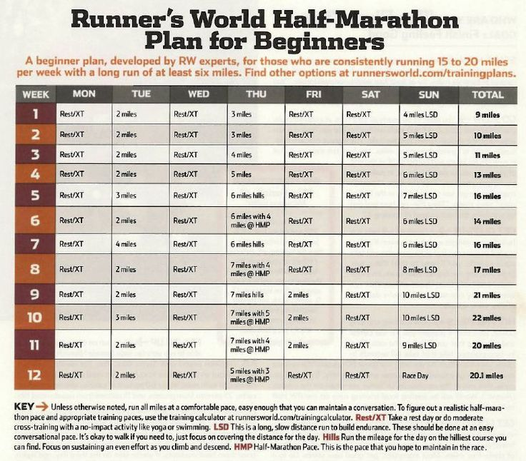 half marathon training plan runners world - Google Search