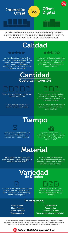 Impresión offset vs impresión digital