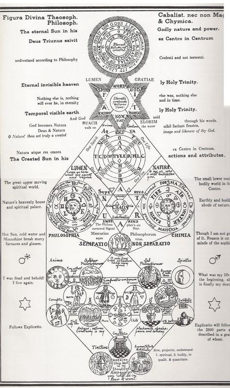 Secret symbols of the rosicrucians.
