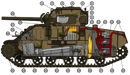 Un recorte de un M4A4 Sherman tanque, el tanque primario usado por los Estados Unidos y otros Aliados Occidentales en segunda Guerra Mundial. El segundo tanque el más pesadamente producido de la guerra, el Sherman continuado como el caballo de tiro para militares de los EU en los años 1950. En el teatro Pacífico de la guerra, Sherman tanques demostró superior a sus colegas japoneses, pero en Europa ellos se hicieron sobrepujados por el Tigre de Alemania I y el Tigre II tanques.