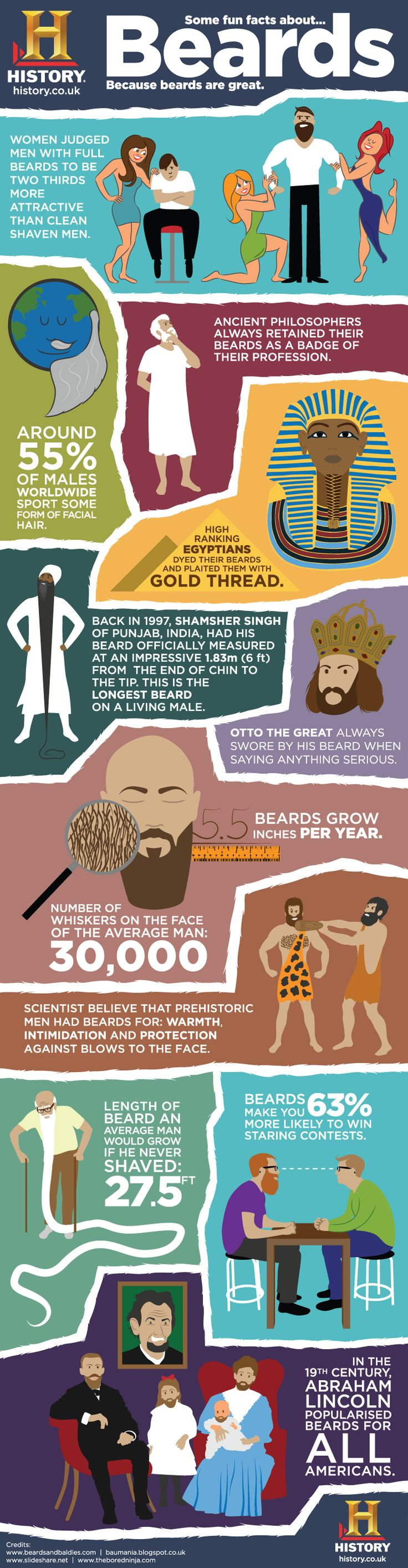 BEARD INFOGRAPHIC: We don't need this to know the strength of the beard but for those of you who like their facts and figures.