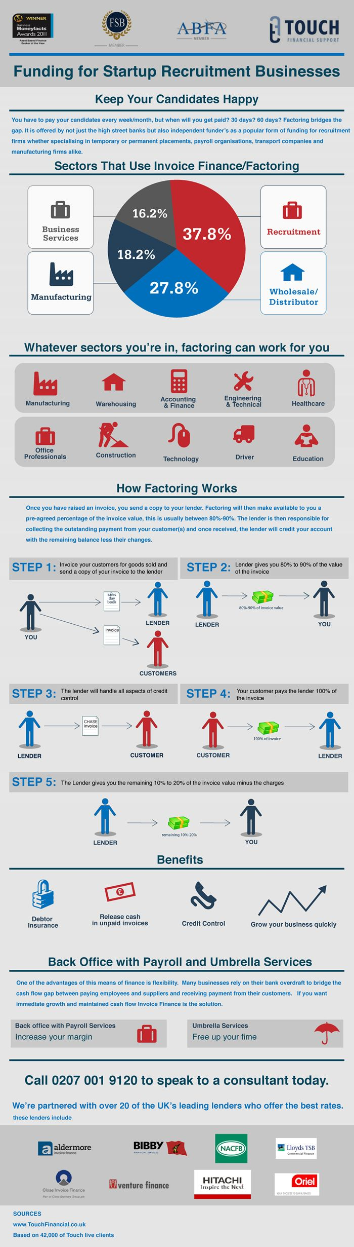 A visual guide to Factoring for recruitment companies
