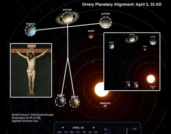 Scientifically Proven: Planets in Our Solar System Aligned as a Crucifix, the Day that Jesus Died | Humans Are Free