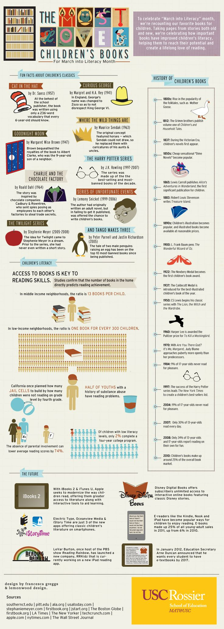 Most Loved Children's Books - MAT@USC through Infographics