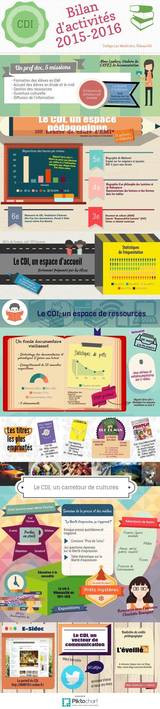 Bilan d'activités CDI 2015-2016   Piktochart Infographic Editor