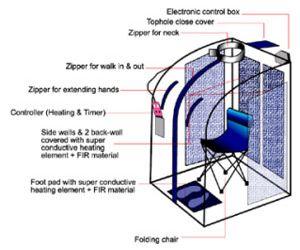 Portable Infrared Sauna Diagram