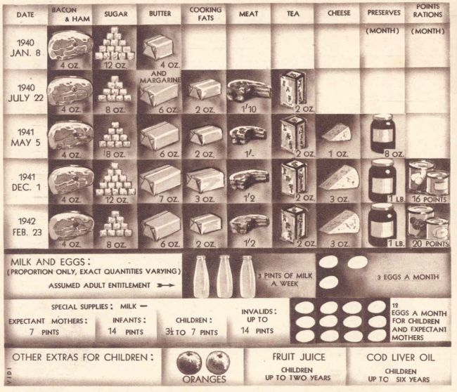Rationing chart for 1940-1942 showing types of food and amounts allowed. Image from 'The British People at War', © Odhams Press Ltd (published in the 1940s)