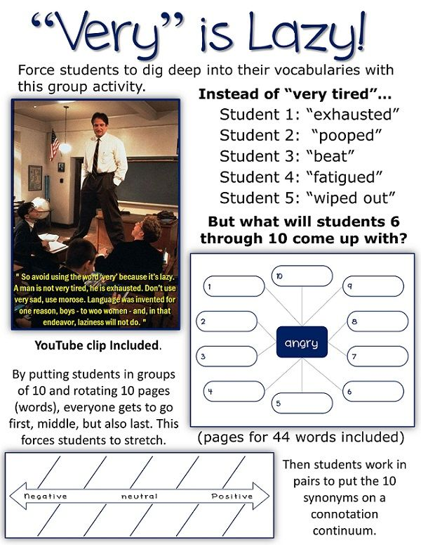 "Get high school students to dig deep into their vocabularies to ditch ""very"" with 44 words- then students arrange their responses on a connotation continuum to illustrate that synonyms have different connotations.  YouTube clip of Dead Poets' Society included."