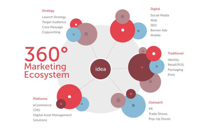 Aumcore Develop 360 Marketing Strategy Or 360 Marketing