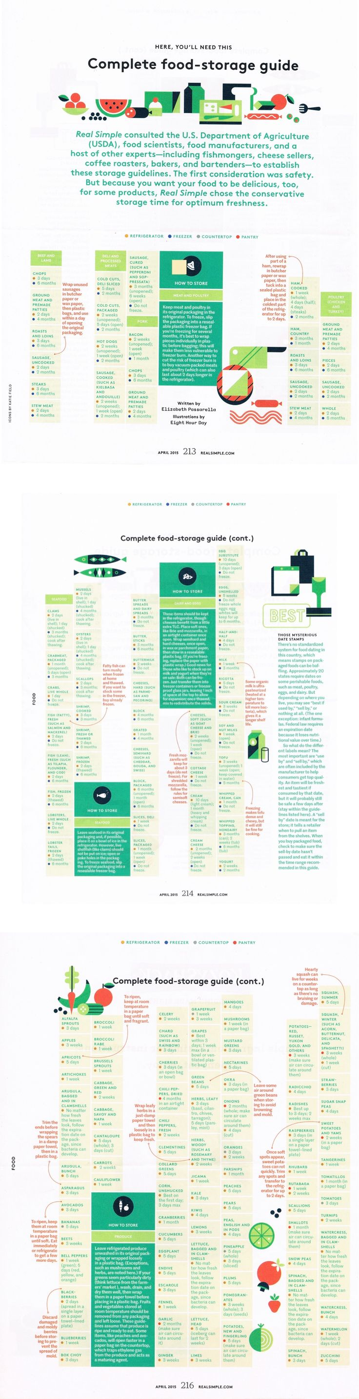 Complete Food-Storage Guide from Real Simple Magazine