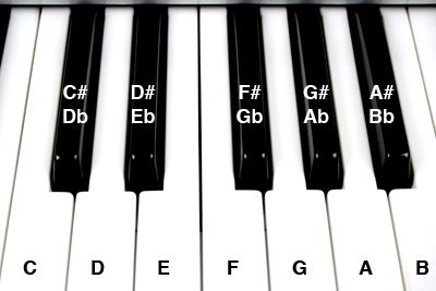 How to Learn Piano Music Chords