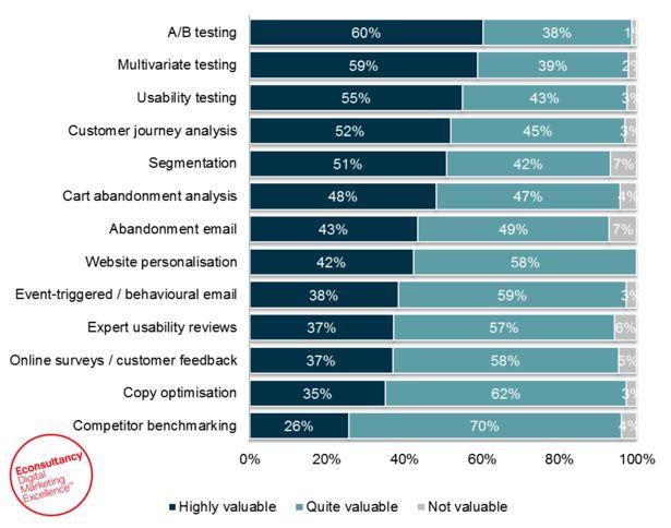 Které metody pomáhají nejvíce zlepšit konverzní poměry webu