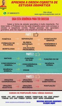 Como Estudar Gramática | Piktochart Infographic Editor