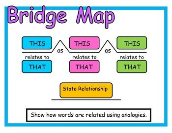 48 best thinking maps castleberry images on pinterest teaching thinking maps display posters sciox Image collections