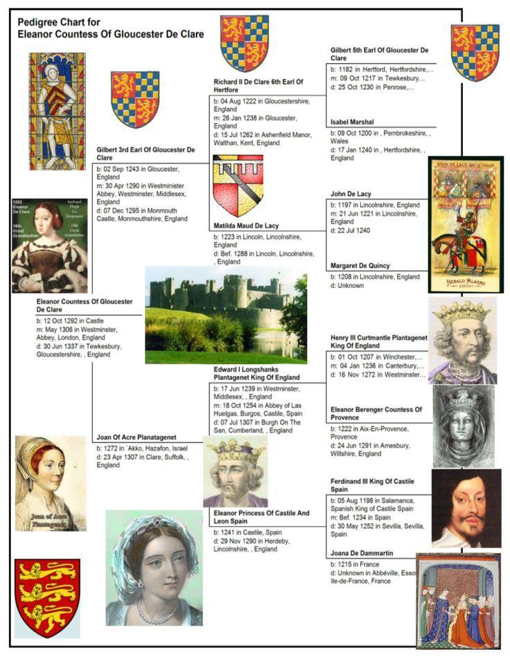 pedigree chart for eleanor de clare  1292