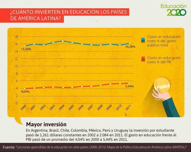En promedio, los países de América Latina han aumentado su gasto e inversión en educación durante los últimos diez años.