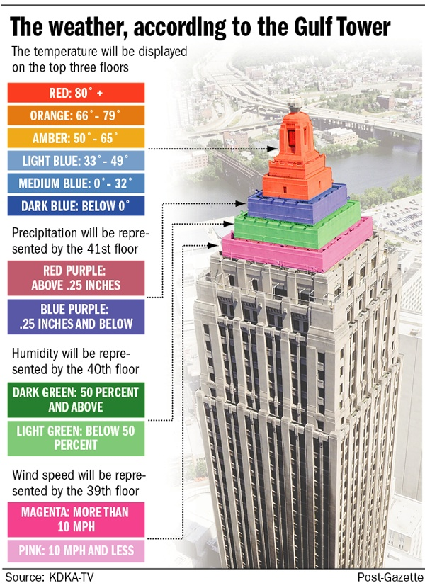 Weather according to the Gulf Tower