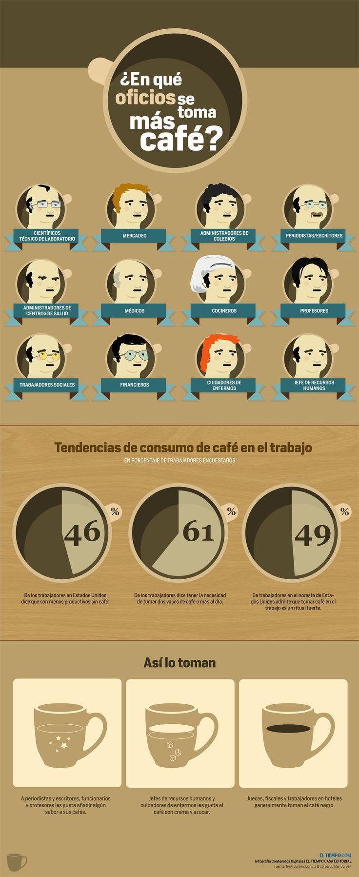 16 Datos gráficos que todo amante del café necesita saber