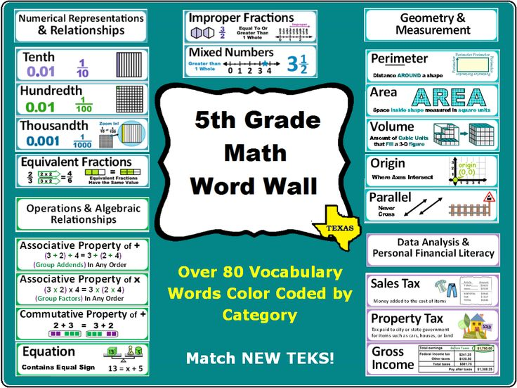 5th Grade Math Word Wall to Match NEW TEKS! Specifically for TEXAS http://www.teacherspayteachers.com/Product/5th-Grade-Math-Word-Wall-for-Texas-TEKS-1349256