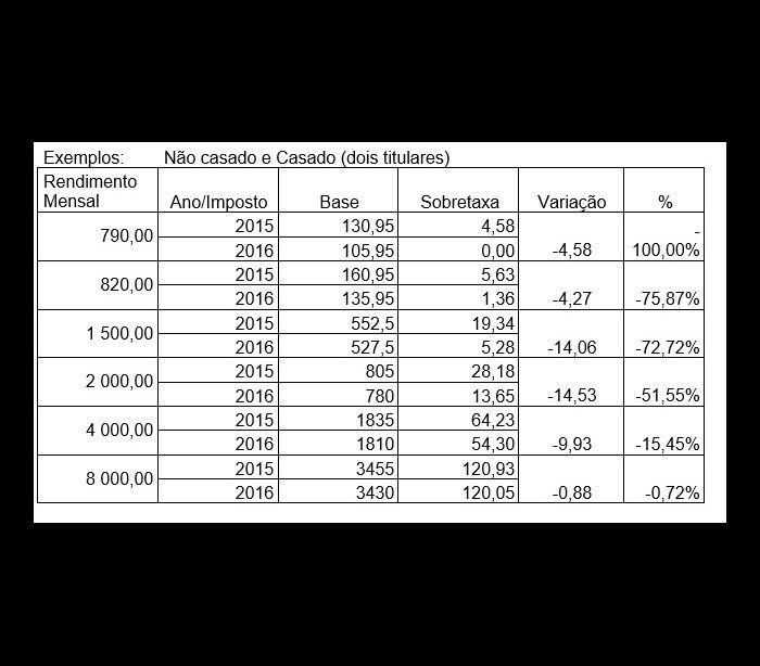 Tabela de Retenção na Fonte de IRS 2016