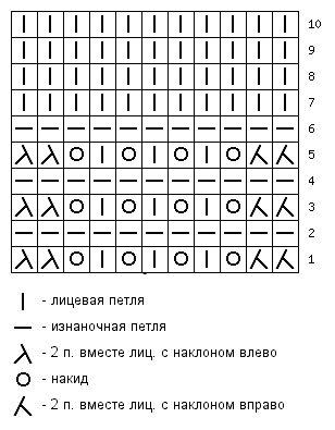 Ажурный узор с волнистым краем спицами схема 78